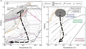 early carboniferous subduction zone metamorphism preserved within