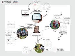 Flag Football Running Plays Digital Football Playbook From Firstdown Playbook U0026 Usa Football