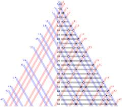 What Is The Square Root Of 1000 by Goldbach U0027s Conjecture Wikipedia