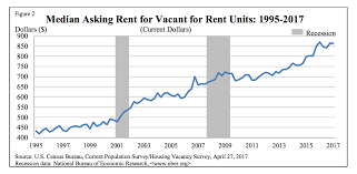 affordable rent why is rent so expensive in the u s
