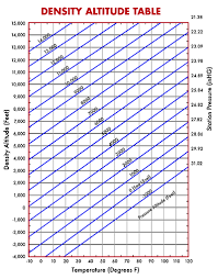 Density Table Air Density And Shooting A Precision Rifle Sniper U0027s Hide