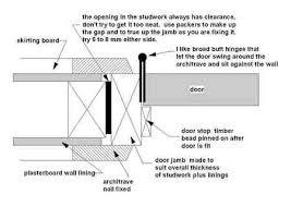 Build Exterior Door Frame Cool Exterior Door Jamb Depth Images Ideas House Design