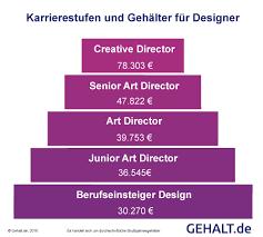 gehalt designer creative director karrierestufen und gehälter page