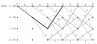 trellis quantization convolutional decoder national instruments