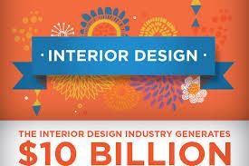 Fantastic Interior Design Marketing Ideas BrandonGaillecom - Marketing ideas for interior designers