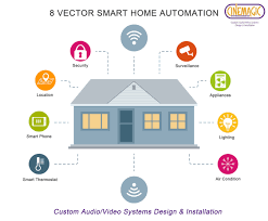 8 vectors of smart home automation service visual ly