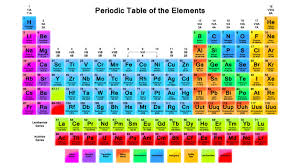Periodic Table Mercury Tips To Memorize The Periodic Table Of Elements On Your Fingertips