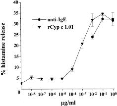 recombinant carp parvalbumin the major cross reactive fish