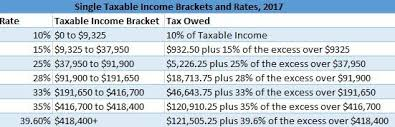 irs tax rate table 2017 irs tax table 2017 brokeasshome com