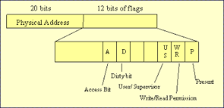 Page Table Entry Memory Allocation