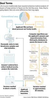 lexisnexis screening solutions life insurers draw on data not blood wsj