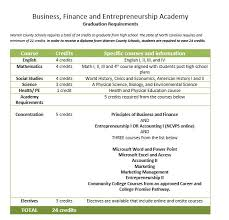 online health class for high school credit business finance and entrepreneurship academy course sequence