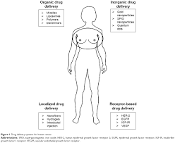 full text drug delivery approaches for breast cancer ijn