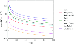 lattice dynamics of the tin sulphides sns 2 sns and sn 2 s 3