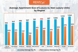 1 Bedroom Apartments In Boston Average Apartment Size In The Us Atlanta Has Largest Homes