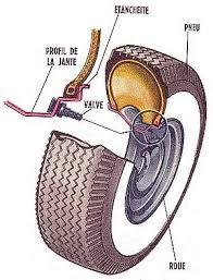 pneu sans chambre à air méca rétro pneu tubeless