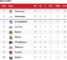 why it s important to hold an nhl playoff spot at american