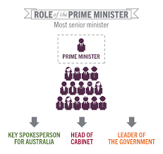 Who Appoints The Cabinet Members Prime Minister Learning Parliamentary Education Office