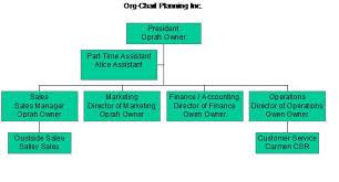 org chart planning inc u2013 sample organizational chart game plan book