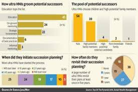 many heirs to a fortune plan in advance livemint