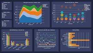 Excel Dashboard Templates Dashboard Exles Gallery Dashboard Visualization