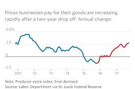u s producer prices rose in october wsj