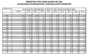 Density Table Table Of Water Vapour Density In Air