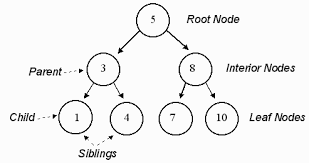 how is data in a tree stored in memory computer science stack
