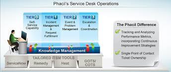 service desk service desk phacil phacil