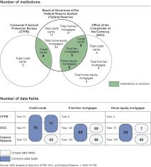 bureau of financial institutions file similarities and overlap in financial institutions and data