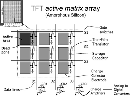 design elements matrix the tft active matrix array is composed of millions of individual