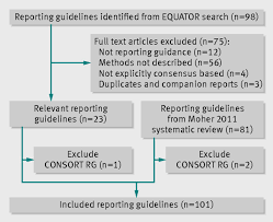 writing results section of research paper relation of completeness of reporting of health research to fig 2 prisma flow diagram for selecting reporting guidelines for health research rg reporting guideline