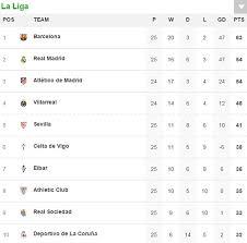 la liga live scores and table granada 1 2 valencia la liga result dani parejo and santi mina give