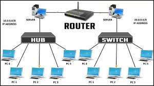 Router Hub Difference Between Hub Switch And Router Network Device Explained