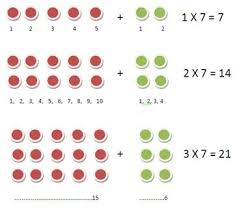 help learning times tables how to learn your times tables top tips and tricks process arts