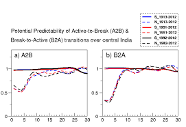 potential predictability of wet dry spells transitions during