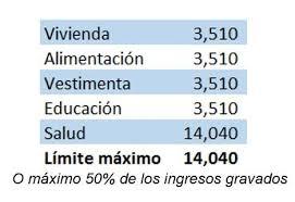 gastos deducibles de venta de vivienda 2015 en el irpf proyección de gastos personales informacion contable