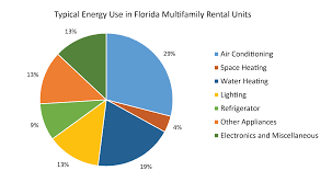 guidance for renters my florida home energy