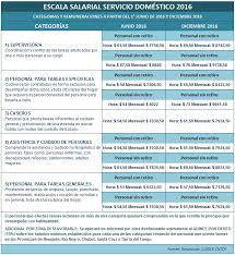 aumento el salario para empleadas domesticas 2016 en uruguay servicio doméstico nueva escala salarial 2016 2017