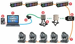 dmx 512 is built in or we a bridge light o rama