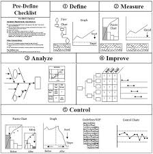 dmaic report template exle of dmaic framework six sigma the improvement cycle