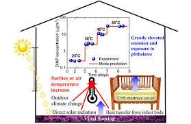 Vinyl Crib Mattress Vinyl Mattress Covers Phthalate Emissions Increase With Heat
