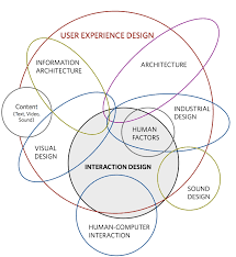user experience design kicker studio the disciplines of user experience