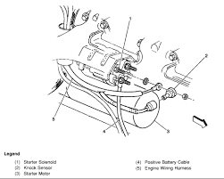 where is the location of a starter on a 1999 chvy tahoe 5 7 l