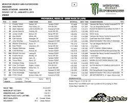 ama motocross 250 results motoxaddicts race results 2016 anaheim 1 supercross