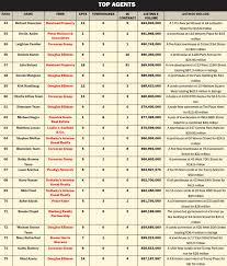 nyc top real estate agents nyc top realtors