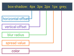 how to make amazing css shadow effect with explanation