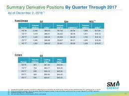Average Gas Price by Sm Energy Company Sm Presents At Capital One Securities Annual