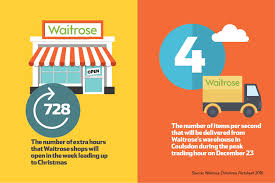 cold weather drives sales at john lewis and waitrose news