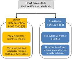 bureau d ude technique d inition methods for de identification of phi hhs gov